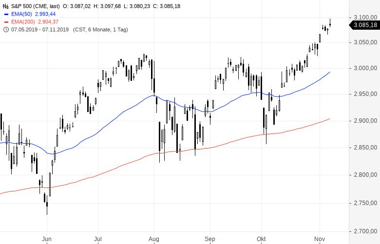 Doch-keine-Rezession-Was-bedeutet-das-für-den-Aktienmarkt-Kommentar-Clemens-Schmale-GodmodeTrader.de-1