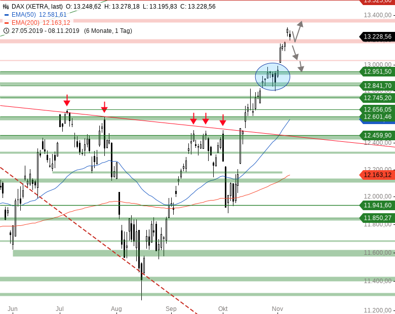 Market-Chartcheck-Vorgaben-aus-Asien-setzen-DAX-unter-Druck-Chartanalyse-Armin-Hecktor-GodmodeTrader.de-1