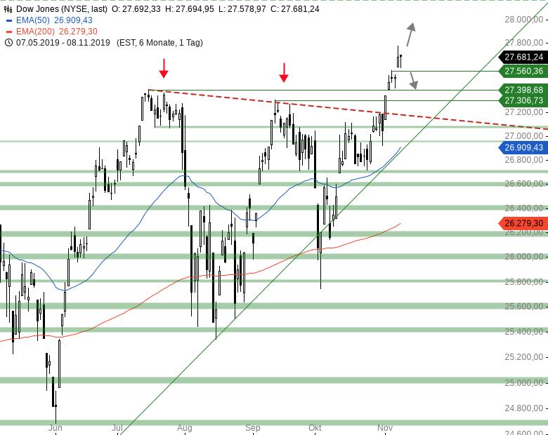 Market-Chartcheck-Vorgaben-aus-Asien-setzen-DAX-unter-Druck-Chartanalyse-Armin-Hecktor-GodmodeTrader.de-2