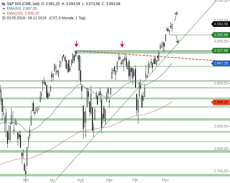 Market-Chartcheck-Vorgaben-aus-Asien-setzen-DAX-unter-Druck-Chartanalyse-Armin-Hecktor-GodmodeTrader.de-3