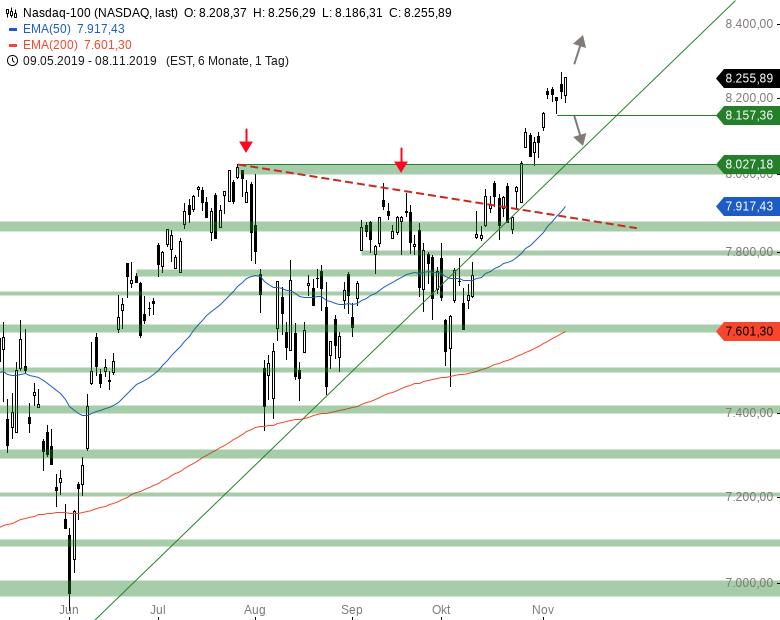 Market-Chartcheck-Vorgaben-aus-Asien-setzen-DAX-unter-Druck-Chartanalyse-Armin-Hecktor-GodmodeTrader.de-4