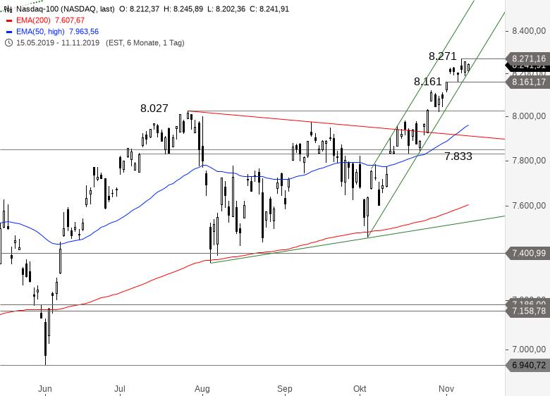 NASDAQ-100-Weiter-im-Rallymodus-Chartanalyse-Alexander-Paulus-GodmodeTrader.de-1