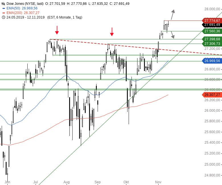 Market-Chartcheck-Indizes-geben-nach-Trump-Rede-ab-Chartanalyse-Armin-Hecktor-GodmodeTrader.de-2
