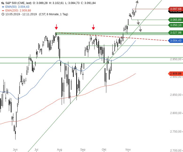 Market-Chartcheck-Indizes-geben-nach-Trump-Rede-ab-Chartanalyse-Armin-Hecktor-GodmodeTrader.de-3