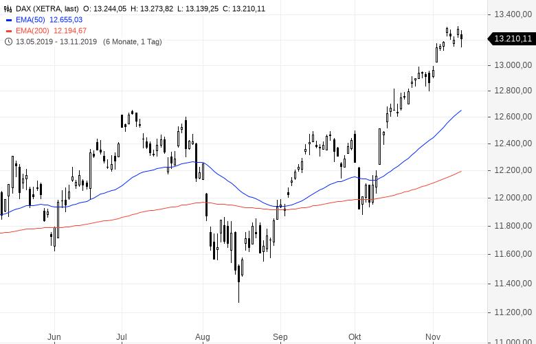 Reiche-Anleger-bereiten-sich-auf-Aktiencrash-vor-Kommentar-Oliver-Baron-GodmodeTrader.de-1