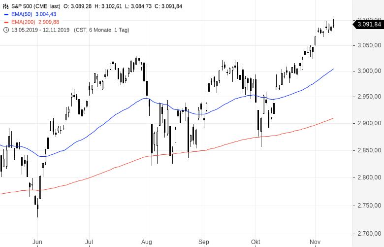 Reiche-Anleger-bereiten-sich-auf-Aktiencrash-vor-Kommentar-Oliver-Baron-GodmodeTrader.de-2