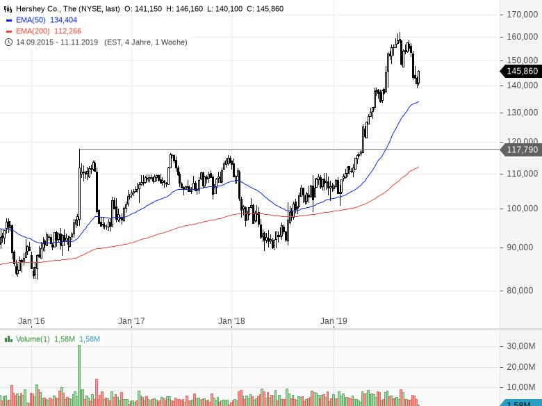 HERSHEY-Dieser-Chart-sieht-lecker-aus-Chartanalyse-Bastian-Galuschka-GodmodeTrader.de-1