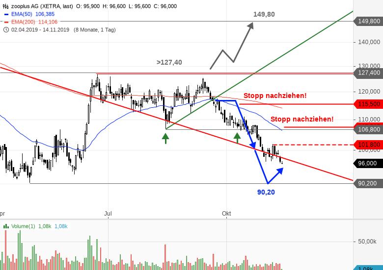 ZOOPLUS-Der-Short-Trade-ist-fast-am-Ziel-Chartanalyse-Bastian-Galuschka-GodmodeTrader.de-1