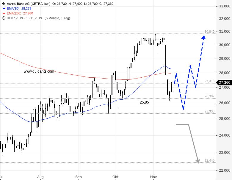 AAREAL-Aktienkurs-erholt-sich-nach-dem-Crash-in-dieser-Woche-leicht-Chartanalyse-Rene-Berteit-GodmodeTrader.de-1