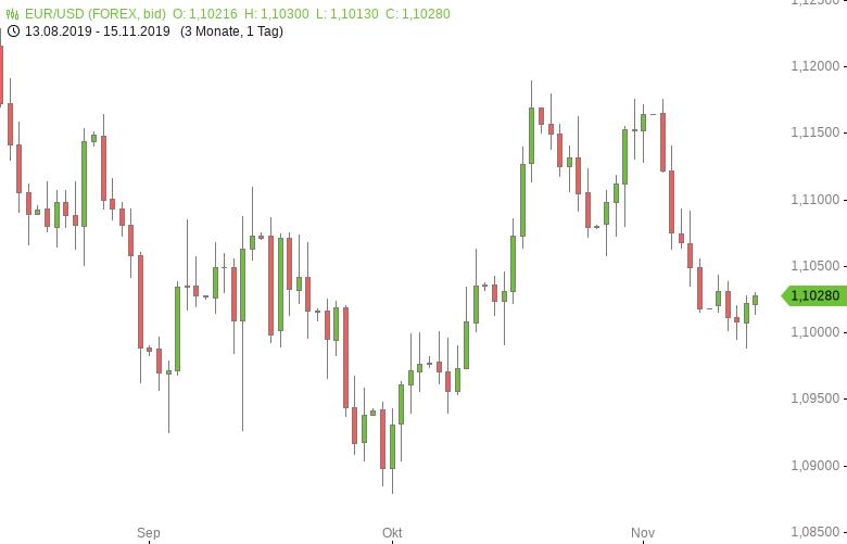 FX-Mittagsbericht: US-Dollar zum Wochenausklang etwas fester