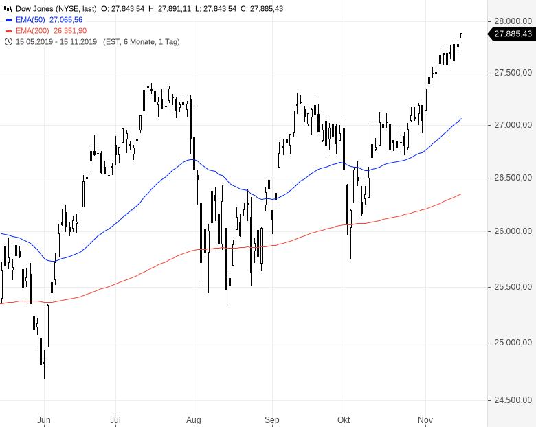 Kaufpanik-Dieser-Markt-ist-einfach-nicht-zu-stoppen-Kommentar-Oliver-Baron-GodmodeTrader.de-1