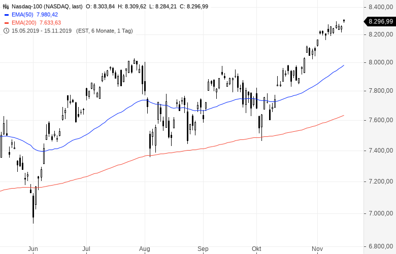 Kaufpanik-Dieser-Markt-ist-einfach-nicht-zu-stoppen-Kommentar-Oliver-Baron-GodmodeTrader.de-3