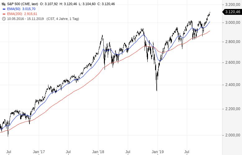 Aktienmarkt-Geht-die-Party-der-Bullen-noch-jahrelang-weiter-Kommentar-Clemens-Schmale-GodmodeTrader.de-1