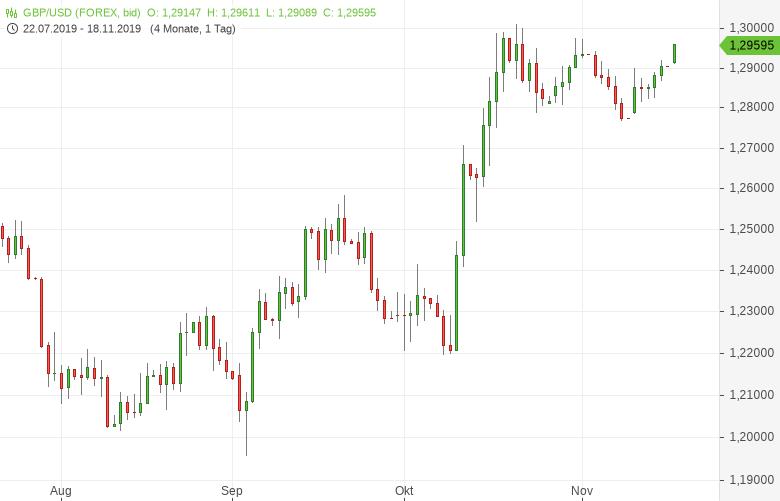 GBP-USD-Pfund-steigt-auf-Zweieinhalbwochenhoch-Chartanalyse-Tomke-Hansmann-GodmodeTrader.de-1