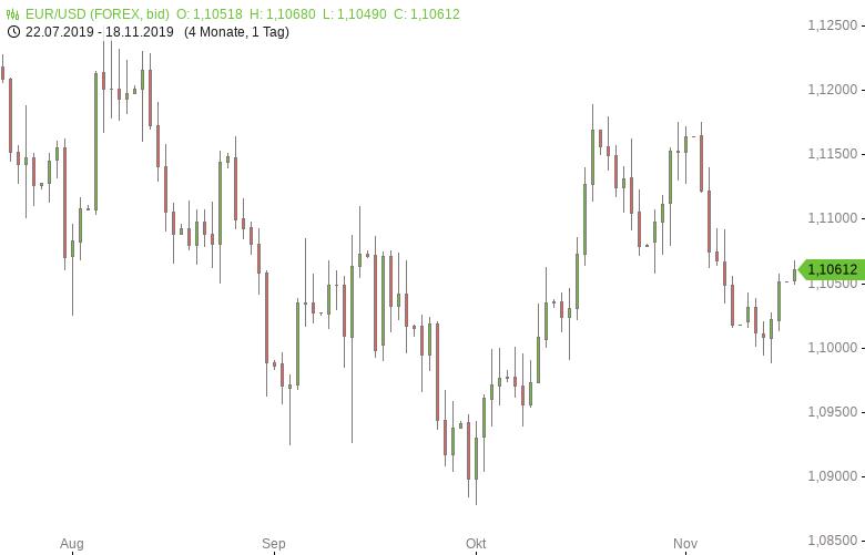 FX-Mittagsbericht-US-Dollar-weiter-Verluste-aus-Tomke-Hansmann-GodmodeTrader.de-1