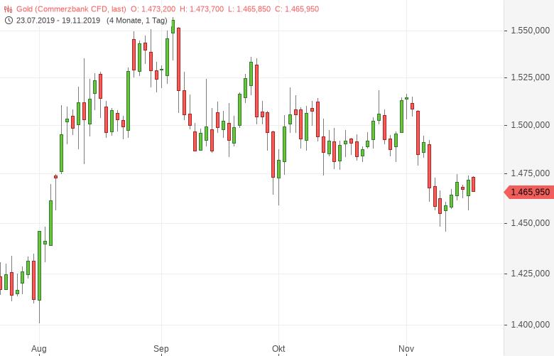 Gold-US-Dollar-Stärke-belastet-Tomke-Hansmann-GodmodeTrader.de-1