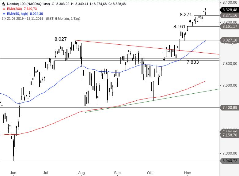 NASDAQ-100-Wieder-ein-neues-Allzeithoch-Chartanalyse-Alexander-Paulus-GodmodeTrader.de-1