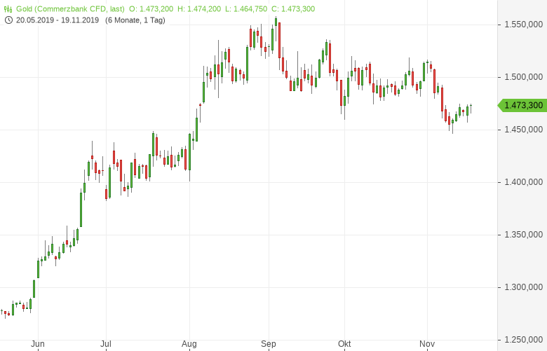 Gold-Bullen-warten-auf-ein-Signal-der-Fed-Bernd-Lammert-GodmodeTrader.de-1