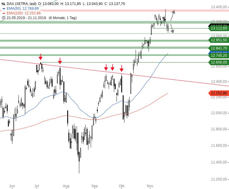 Market-Chartcheck-DAX-mit-zweitem-intraday-Reversal-Chartanalyse-Armin-Hecktor-GodmodeTrader.de-1