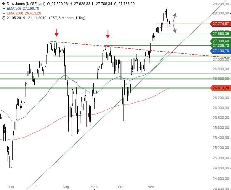 Market-Chartcheck-DAX-mit-zweitem-intraday-Reversal-Chartanalyse-Armin-Hecktor-GodmodeTrader.de-2