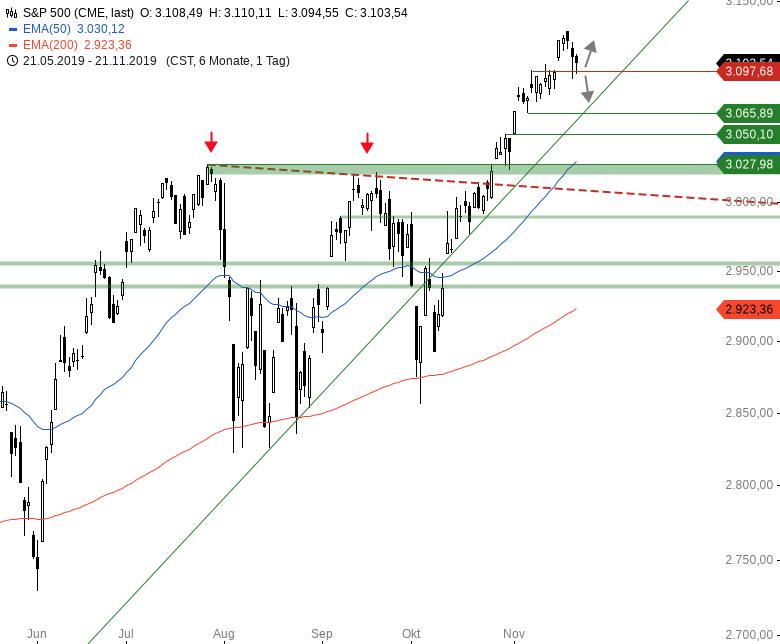 Market-Chartcheck-DAX-mit-zweitem-intraday-Reversal-Chartanalyse-Armin-Hecktor-GodmodeTrader.de-3