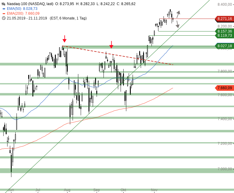 Market-Chartcheck-DAX-mit-zweitem-intraday-Reversal-Chartanalyse-Armin-Hecktor-GodmodeTrader.de-4