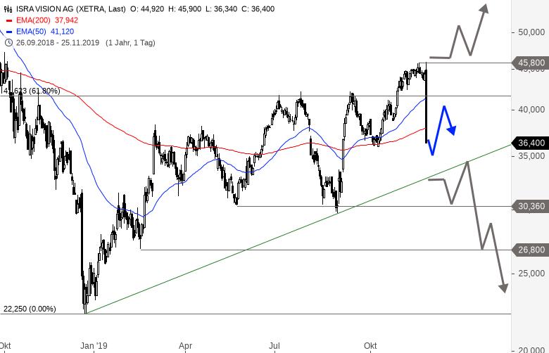 ISRA-VISION-Aktienkurs-bricht-nach-Prognosesenkung-ein-Chartanalyse-Alexander-Paulus-GodmodeTrader.de-1