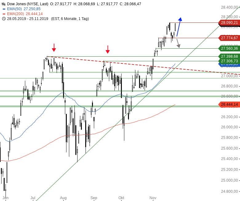 Market-Chartcheck-US-Indizes-mit-neuen-Kaufsignalen-Chartanalyse-Armin-Hecktor-GodmodeTrader.de-2