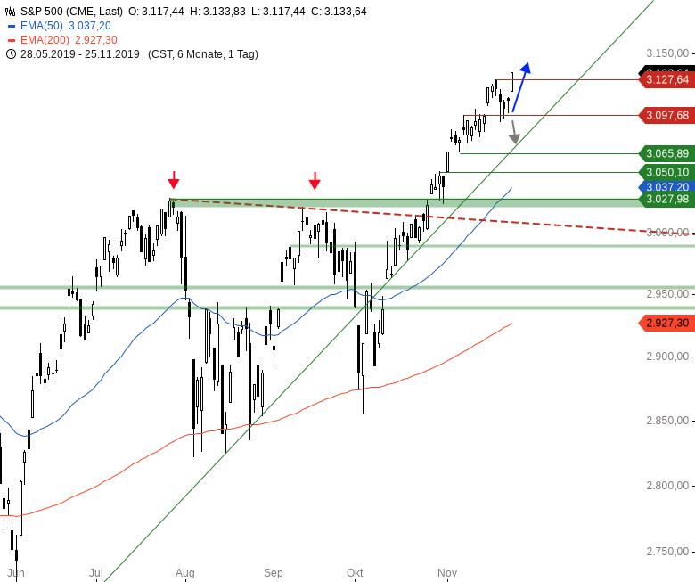 Market-Chartcheck-US-Indizes-mit-neuen-Kaufsignalen-Chartanalyse-Armin-Hecktor-GodmodeTrader.de-3