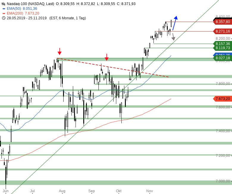 Market-Chartcheck-US-Indizes-mit-neuen-Kaufsignalen-Chartanalyse-Armin-Hecktor-GodmodeTrader.de-4
