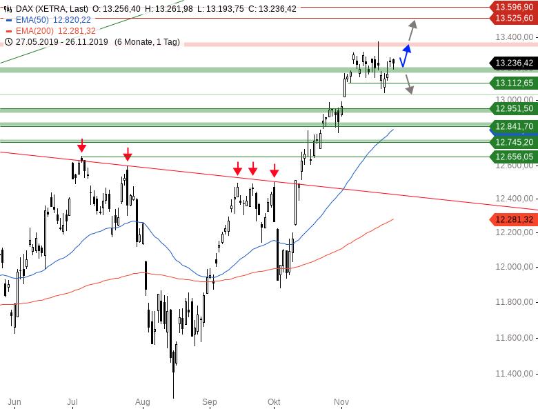 Market-Chartcheck-DAX-attackiert-Range-Oberkante-Chartanalyse-Armin-Hecktor-GodmodeTrader.de-1