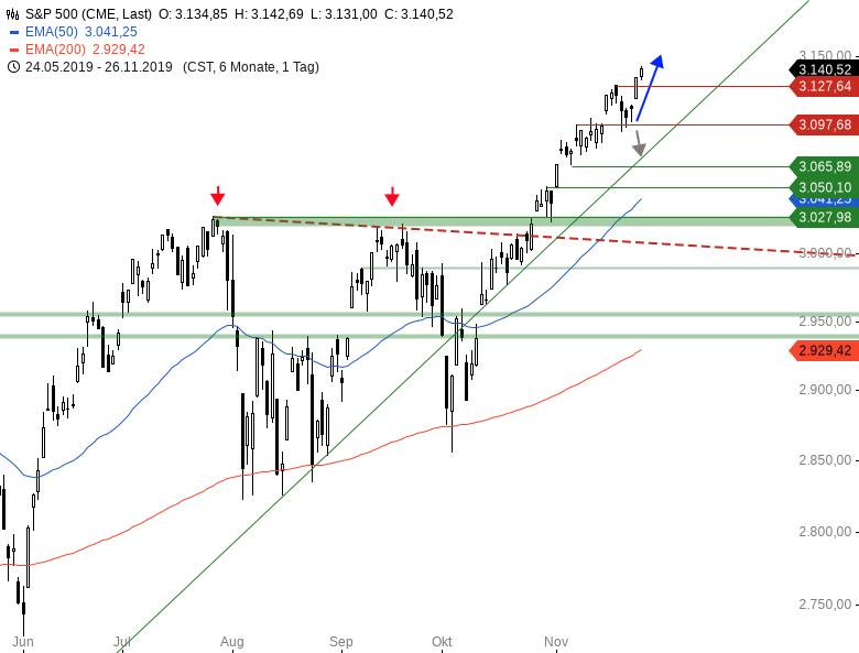 Market-Chartcheck-DAX-attackiert-Range-Oberkante-Chartanalyse-Armin-Hecktor-GodmodeTrader.de-3