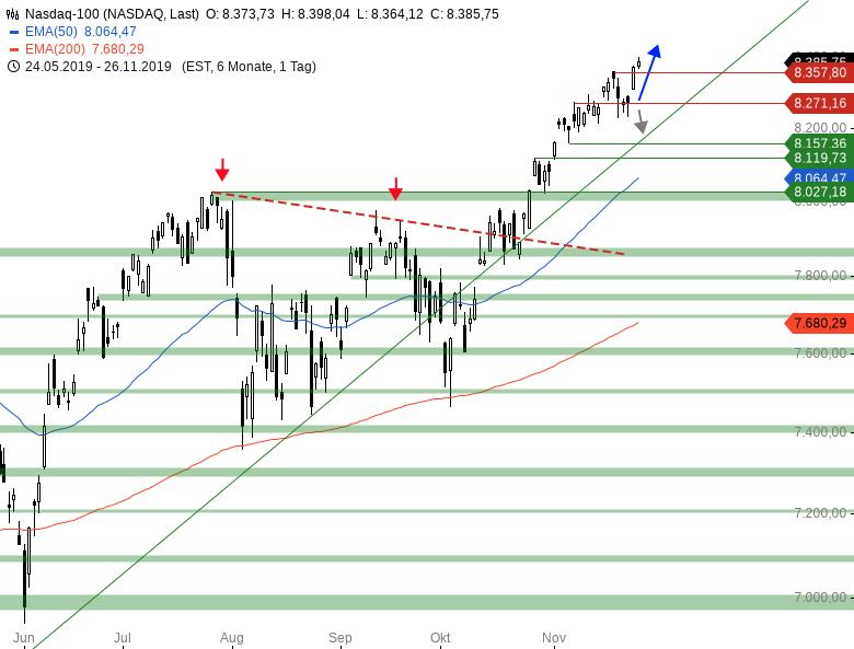 Market-Chartcheck-DAX-attackiert-Range-Oberkante-Chartanalyse-Armin-Hecktor-GodmodeTrader.de-4