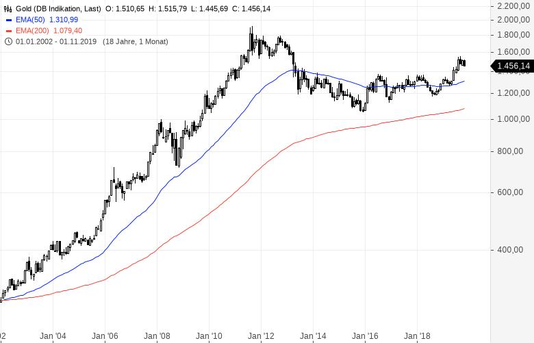 Verrückte-Wette-Gold-steigt-auf-4-000-Dollar-Kommentar-Oliver-Baron-GodmodeTrader.de-1