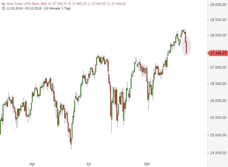 DOW-JONES-US-Aktienmarkt-wird-gewaltigen-GapDowns-eröffnen-Chartanalyse-Harald-Weygand-GodmodeTrader.de-1
