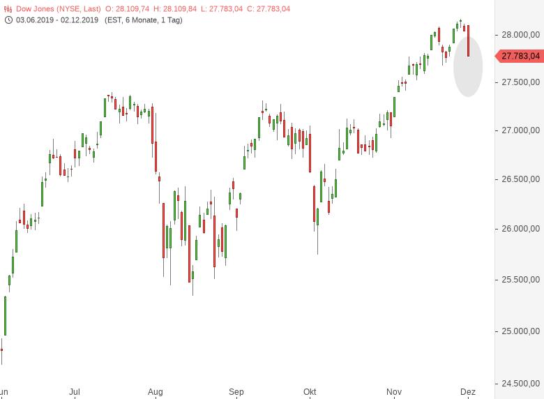 DOW-JONES-US-Aktienmarkt-wird-gewaltigen-GapDowns-eröffnen-Chartanalyse-Harald-Weygand-GodmodeTrader.de-2
