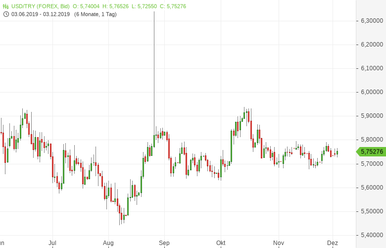 USD-TRY-Erdogan-will-einstellige-Zinsen-und-bekommt-zweistellige-Inflation-Chartanalyse-Bernd-Lammert-GodmodeTrader.de-1