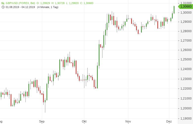 GBP-USD-klettert-auf-Siebenmonatshoch-Chartanalyse-Tomke-Hansmann-GodmodeTrader.de-1
