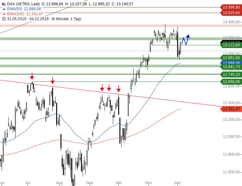 Market Chartcheck: DAX an Unterkante der Trading-Range
