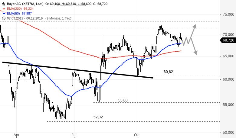 BAYER-Trend-Range-und-viele-Tradingchancen-Rene-Berteit-GodmodeTrader.de-1