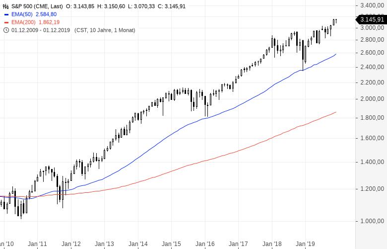 Aktienmarkt-Die-größte-Bullenfalle-aller-Zeiten-Kommentar-Clemens-Schmale-GodmodeTrader.de-1