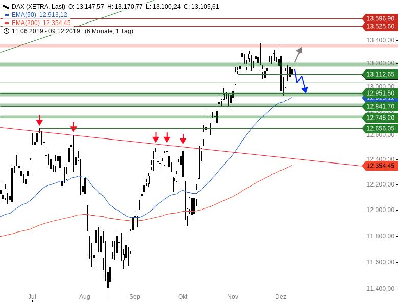 Market-Chartcheck-Diese-Woche-hat-es-in-sich-Chartanalyse-Armin-Hecktor-GodmodeTrader.de-1