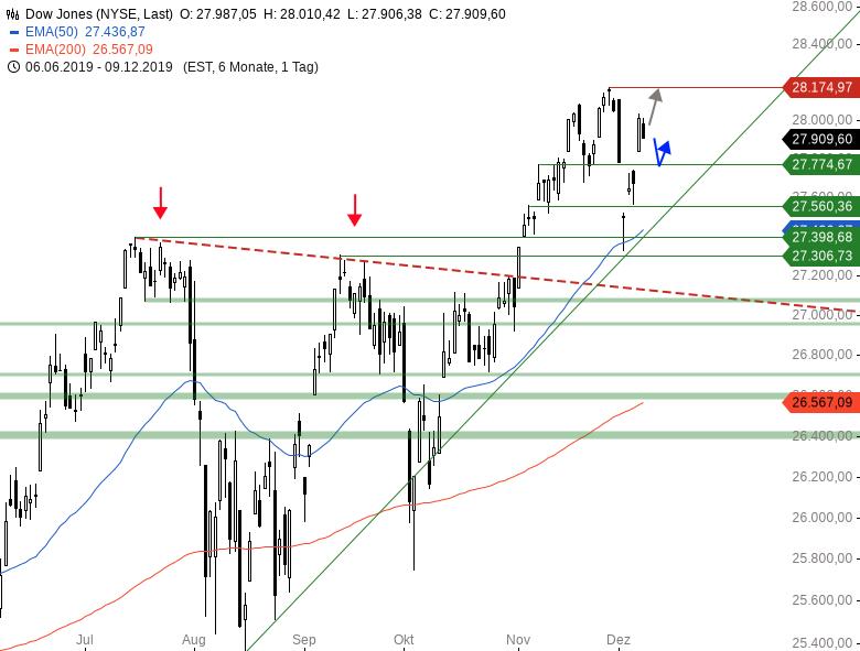 Market-Chartcheck-Diese-Woche-hat-es-in-sich-Chartanalyse-Armin-Hecktor-GodmodeTrader.de-2