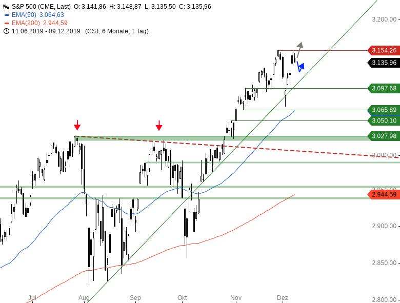 Market-Chartcheck-Diese-Woche-hat-es-in-sich-Chartanalyse-Armin-Hecktor-GodmodeTrader.de-3