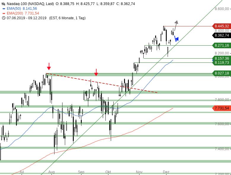 Market-Chartcheck-Diese-Woche-hat-es-in-sich-Chartanalyse-Armin-Hecktor-GodmodeTrader.de-4