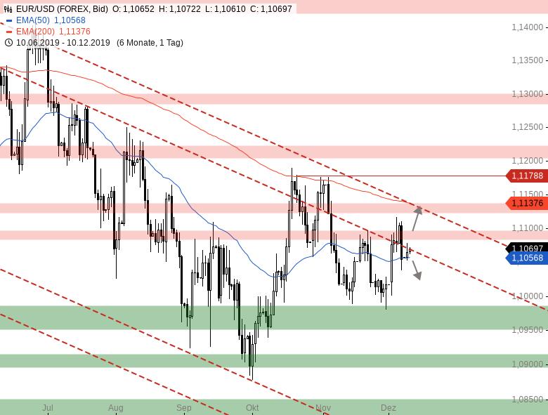 Market-Chartcheck-Diese-Woche-hat-es-in-sich-Chartanalyse-Armin-Hecktor-GodmodeTrader.de-5