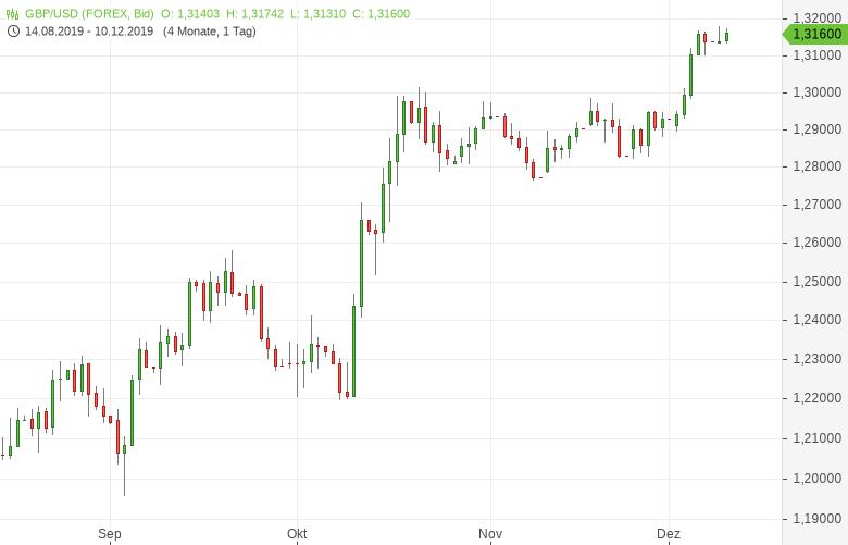 GBP-USD-Weiter-nahe-Achtmonatshoch-Chartanalyse-Tomke-Hansmann-GodmodeTrader.de-1