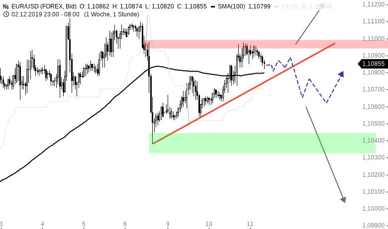 EUR-USD-Tagesausblick-FOMC-Entscheid-am-Abend-Chartanalyse-Henry-Philippson-GodmodeTrader.de-1