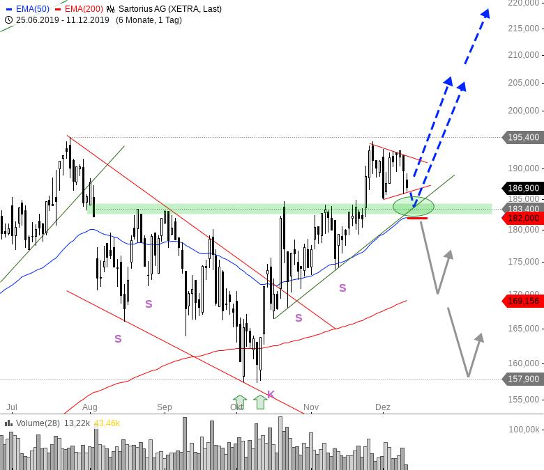 Rainman-Trading-Kommt-jetzt-die-Jahresendrally-Chartanalyse-André-Rain-GodmodeTrader.de-3