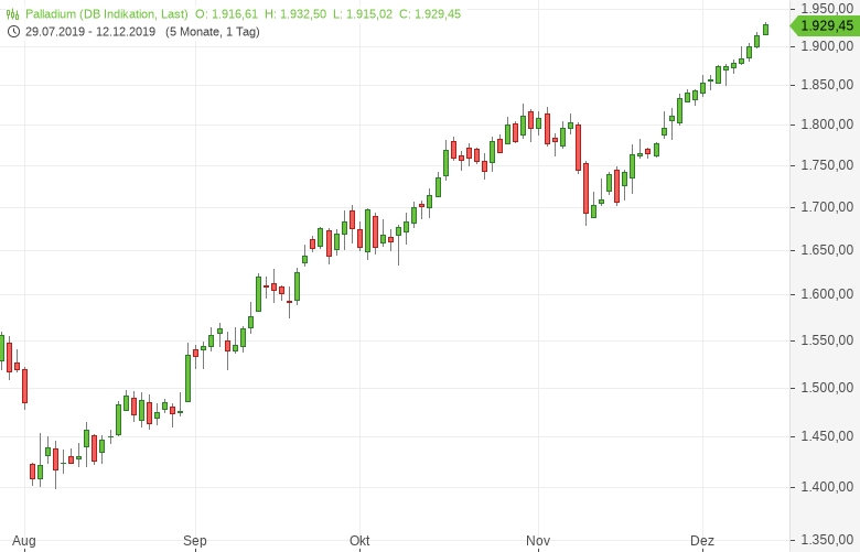 Gold-profitiert-von-taubenhafter-Fed-Tomke-Hansmann-GodmodeTrader.de-2